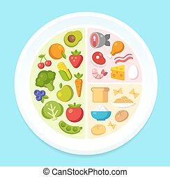 gezond voedsel, tabel