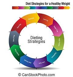 gezonde , strategieën, dieet, gewicht