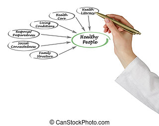 gezonde , wat, maken, mensen