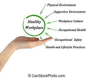 gezonde , wat, maken, werkplaats