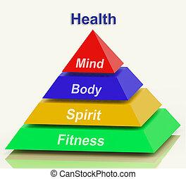 gezondheid, piramide, middelen, verstand, lichaam, geest,...