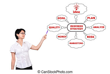 chart business strategy