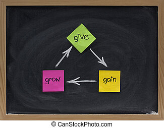 give, gain, grow - personal development concept presented...