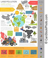 Global environmental problems. Land pollution, garbage dump infographic. Vector illustration