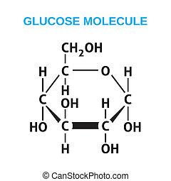 glucosa, estructural, fórmula
