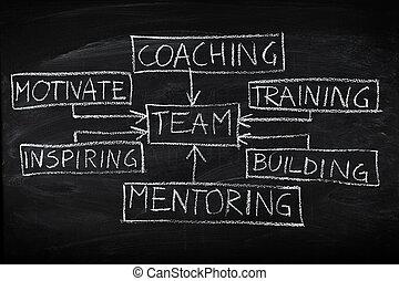 gmach, diagram, chalkboard, drużyna