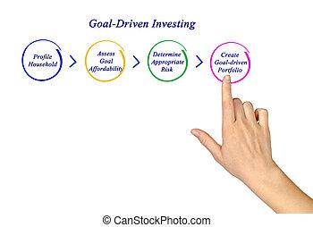 goal-driven, investeren