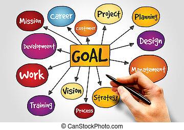 Goal Project management mind map, business concept