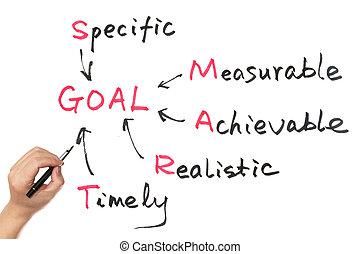 Goal setting concept