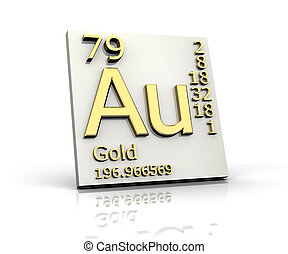 Periodic table golden au mendeleev table closeup on gold gold form periodic table of elements urtaz Images