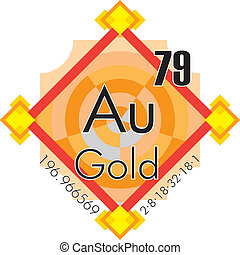 Gold form Periodic Table of Element