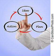gondolat, terv, akció, biciklizik