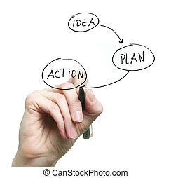 gondolat, terv, akció