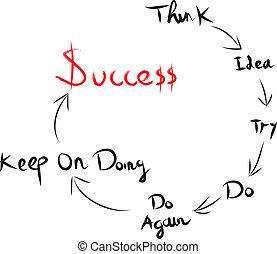 gondolkodás, fordíts, lenni, sikeres