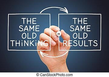 gondolkodó, fogalom, öreg, eredmények, ugyanaz