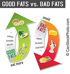 Good fats and bad fats,
