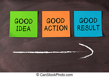 'Good Idea, Good Action, Good Result' notes with arrow on blackboard. Positive concept.