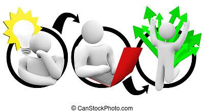 Good Idea plus Hard Work equals Success - A diagram of a...