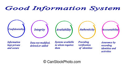 Good Information System