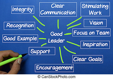 Good Leader write on blue board with keywords. Chart or mechanism concept.