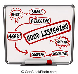 Good Listening Words Diagram Flowchart Learn How to Retain ...