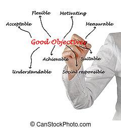 good objectives