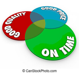 Good Price Quality On Time Venn Diagram Perfect Ideal Service