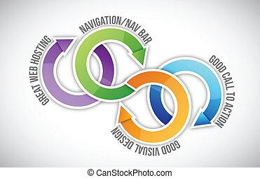 good website qualities diagram illustration design over white