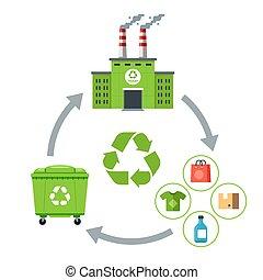 goods., 生産, ごみ, 無駄, 再使用, cycle.