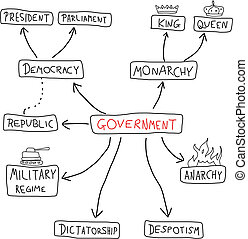 Government mind map - political doodle graph with various...