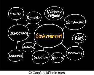 Government mind map flowchart