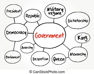 Government mind map flowchart, various political systems concept