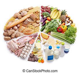gráfico circular, de, pirámide del alimento
