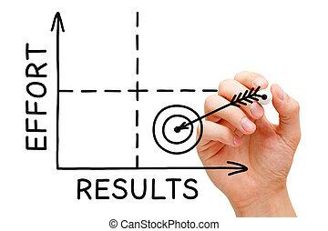 gráfico, esfuerzo, resultados
