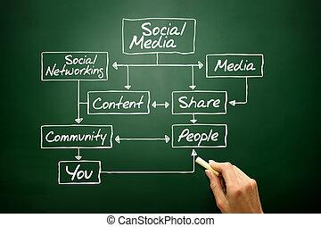 grafico, affari, sociale, concetto, strategia, media, flusso