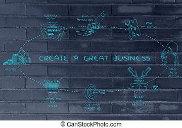 grand, bon, retour, créer, business, étapes, équité
