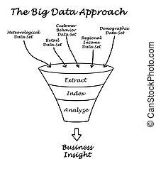 grande, aproximação, dados