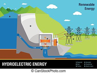 Graph illustrates the operation of a Hydroelectric Energy Plant - Renewable Energy