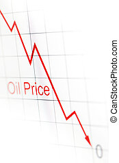 Graph of oil prices