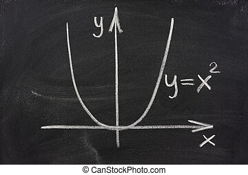 equation and graph of parabola curve sketched with white chalk on blackboard with eraser smudges
