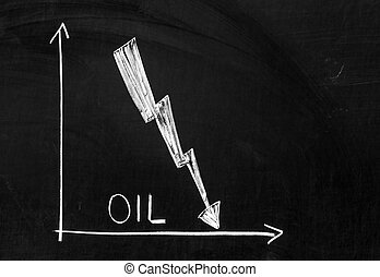 Graph showing falling oil prices in the market