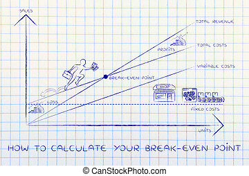 graph with CEO climbing results, how to calculate your break-even point