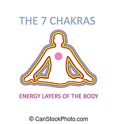 Graphic showing the seven chakras of the human body with heart producing energy that moves in all directions creating layers.