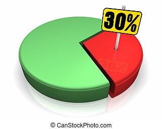 graphique circulaire, 30, cent