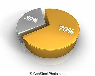 graphique circulaire, 70, 30, cent