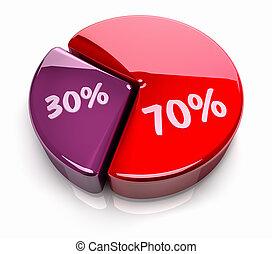 graphique circulaire, 70, -, 30, cent