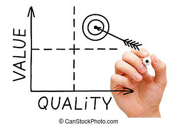 graphique, qualité, valeur
