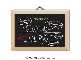 grasas malas, bueno