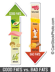 grassi, cattivo, buono