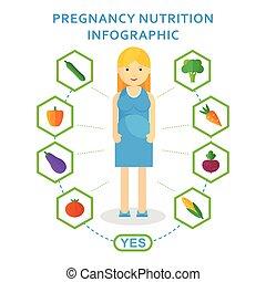 gravidez, nutrição, útil